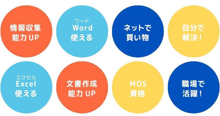 情報収集能力UP、Word(ワード)使える、ネットで買い物、自分で解決!、Excel(エクセル)使える、文書作成能力UP、MOS資格、職場で活躍!